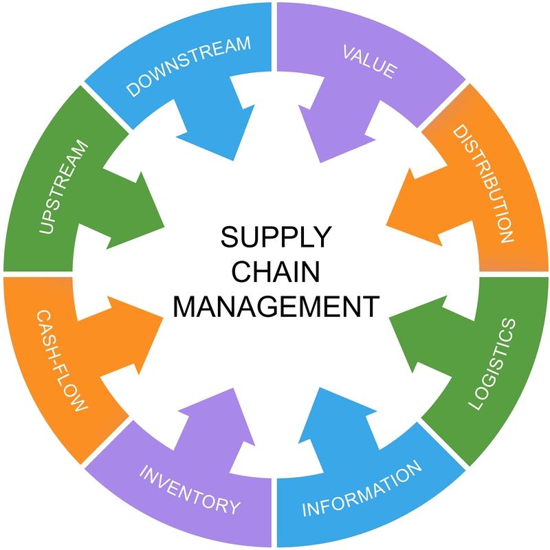 supply chain management diagram
